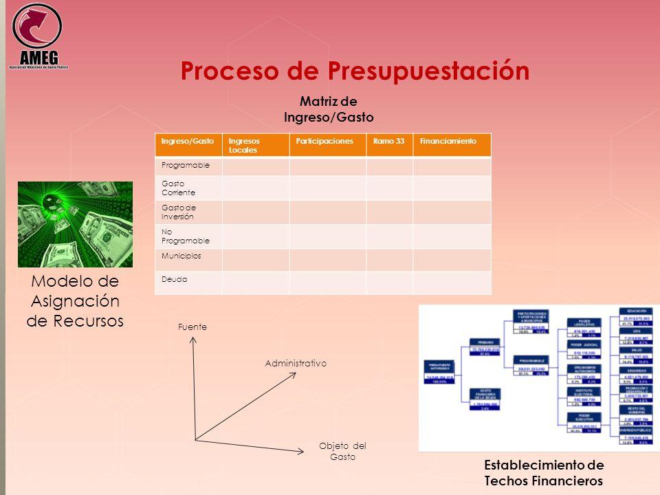 Proceso de Presupuestación Modelo de Asignación de Recursos Establecimiento de Techos Financieros Ingreso/GastoIngresos Locales ParticipacionesRamo 33