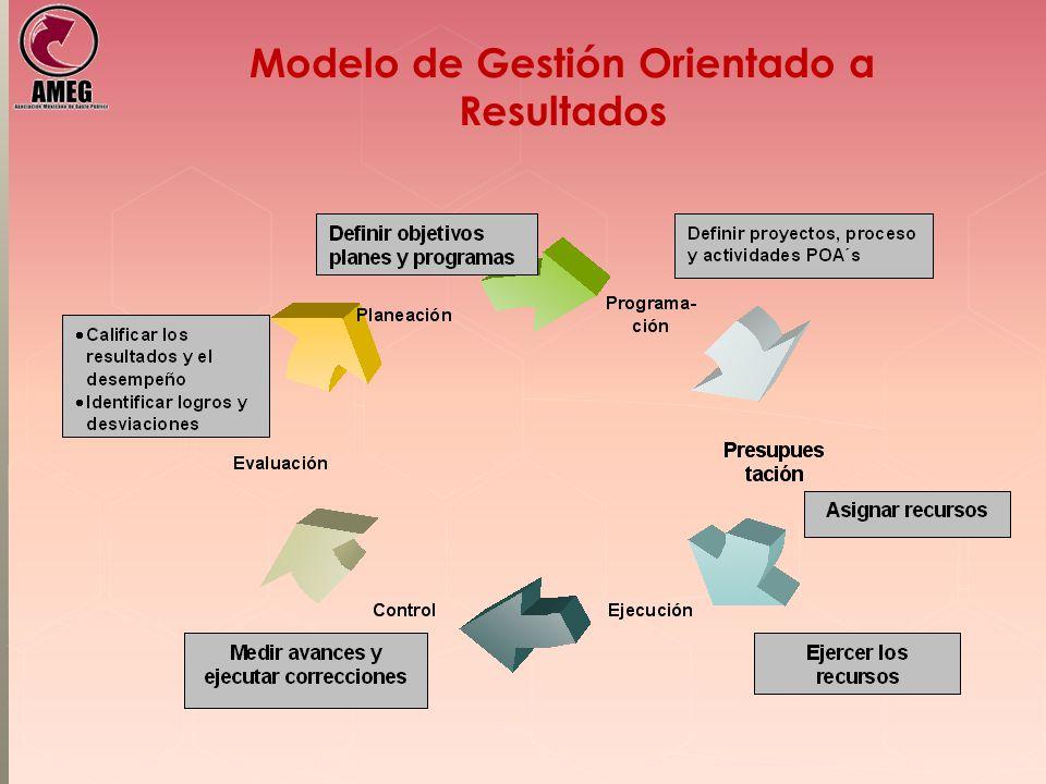 Modelo de Gestión Orientado a Resultados