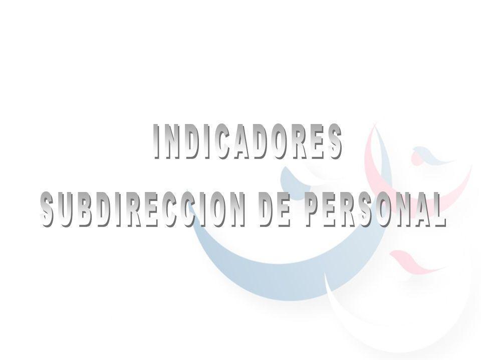 SUBDIRECCION DE PERSONAL PROPUESTA DIASGASTOSDIASSEGURODIAS PROMEDI O DE MEDICOSDEINSTITUCIONALDE INDICADORPLAZAPERSONALI.M.S.S.DEFASEMAYORES DEFA SEDE VIDADEFASE ALTAS 1.-ENRIQUE MARTINEZ RAMIREZ NC2 ABR 01 05 ABR 01 0,00ABR 010,00 ABR 01 05 0,00 TOTALES EN ALTAS 1.00 0.00 PROMEDIO DE DEFASE EN ALTAS 0,00