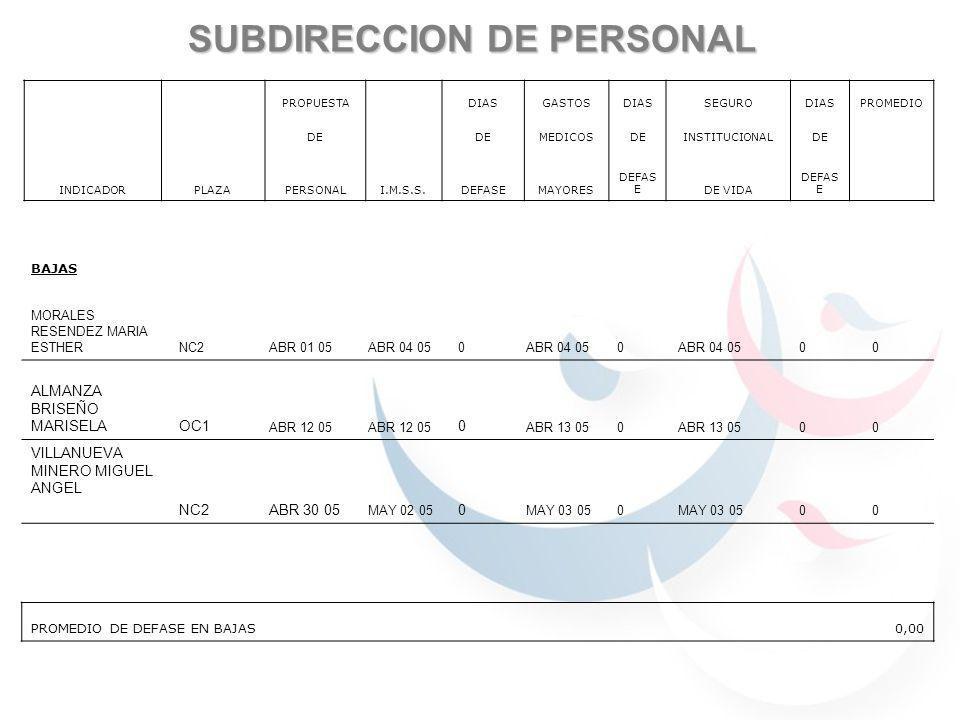 SUBDIRECCION DE PERSONAL INDICADORPERIODO UNIDAD DEFUENTE DEFORMA DE MEDICIONINFORMACIONMEDIRLO TIEMPO PROMEDIOMENSUALDIASF1 P105-DRH-SP (ABR 01 05 – ABR 01-05)=0 DE ALTA ENFEBRERO FORMATO DE PERSONAL1 ALTAS/0 DIA DEFASE = 0.00 SEGUROS2005 Y POLIZAS DE SEGURO FECHA DE PAGO DEMENSUALDIASFICHAS DE PAGO Y/O(MAY 17 05 – MAY 17 05)=0 LAS OBLIGACIONESFEBRERO TRANSFERENCIAS FISCALES2005 0 DIAS TIEMPO PROMEDIOMENSUALDIASF1 P1-05-DRH-SP(ABR 01 05 – ABR 04-05)=0 DE BAJA EN LOSFEBRERO FORMATO DE PERSONAL (ABR 12 05 – ABR 13-05)=0 SEGUROS Y EN2005 Y NOTIFICACIONES DE (ABR 30 05 – MAYO 03-05)=0 NOMINA BAJA3 BAJAS = 0 DIAS DEFASE