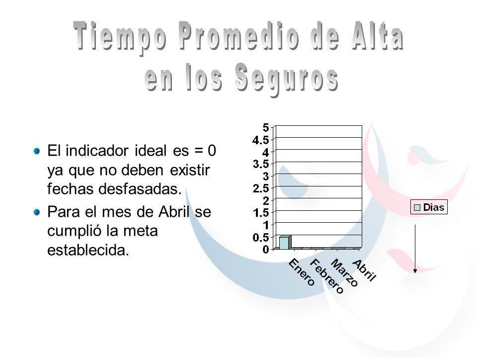 El indicador ideal es = 0 ya que no deben existir fechas desfasadas.