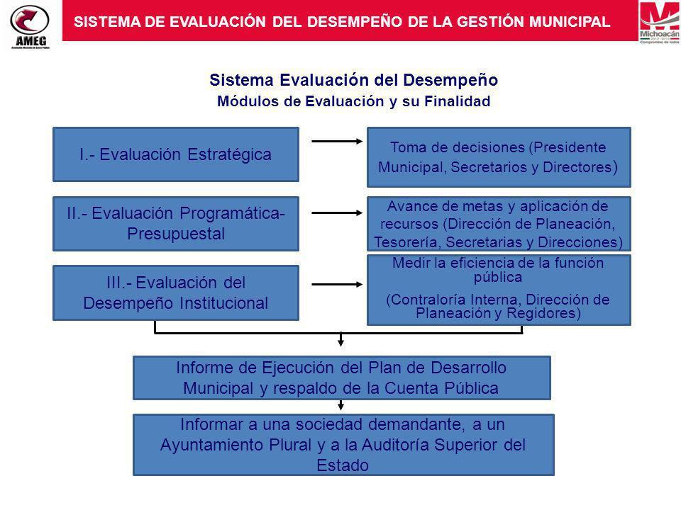 Sistema Evaluación del Desempeño Módulos de Evaluación y su Finalidad I.- Evaluación Estratégica II.- Evaluación Programática- Presupuestal III.- Evaluación del Desempeño Institucional Toma de decisiones (Presidente Municipal, Secretarios y Directores ) Avance de metas y aplicación de recursos (Dirección de Planeación, Tesorería, Secretarias y Direcciones) Medir la eficiencia de la función pública (Contraloría Interna, Dirección de Planeación y Regidores) Informe de Ejecución del Plan de Desarrollo Municipal y respaldo de la Cuenta Pública Informar a una sociedad demandante, a un Ayuntamiento Plural y a la Auditoría Superior del Estado SISTEMA DE EVALUACIÓN DEL DESEMPEÑO DE LA GESTIÓN MUNICIPAL
