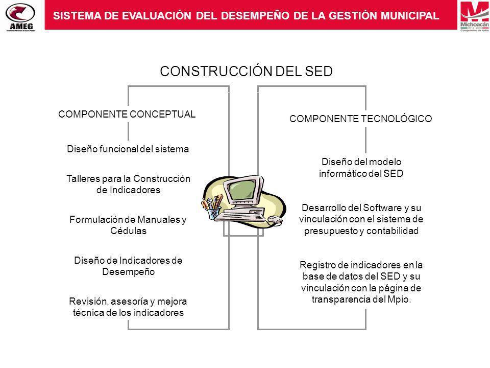 CONSTRUCCIÓN DEL SED COMPONENTE CONCEPTUAL COMPONENTE TECNOLÓGICO Diseño funcional del sistema Talleres para la Construcción de Indicadores Formulació