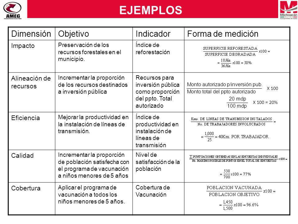 EJEMPLOS DimensiónObjetivoIndicadorForma de medición Impacto Preservación de los recursos forestales en el municipio. Índice de reforestación Alineaci