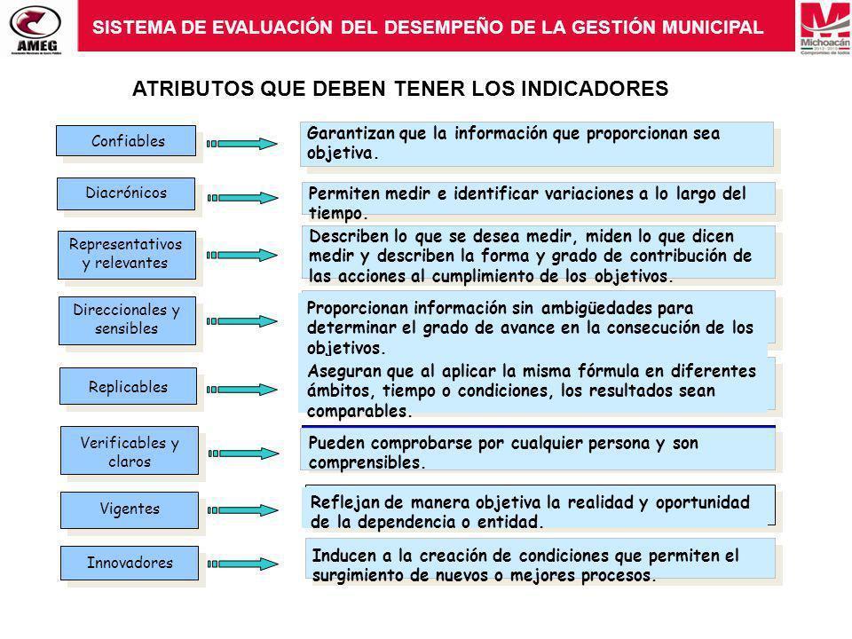 SISTEMA DE EVALUACIÓN DEL DESEMPEÑO DE LA GESTIÓN MUNICIPAL Confiables Diacrónicos Representativos y relevantes Direccionales y sensibles Replicables