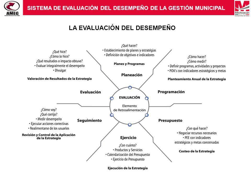 LA EVALUACIÓN DEL DESEMPEÑO SISTEMA DE EVALUACIÓN DEL DESEMPEÑO DE LA GESTIÓN MUNICIPAL