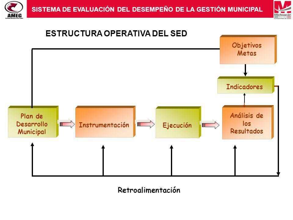 SISTEMA DE EVALUACIÓN DEL DESEMPEÑO DE LA GESTIÓN MUNICIPAL ESTRUCTURA OPERATIVA DEL SED Objetivos Metas Plan de Desarrollo Municipal Instrumentación Ejecución Análisis de los Resultados Indicadores Retroalimentación