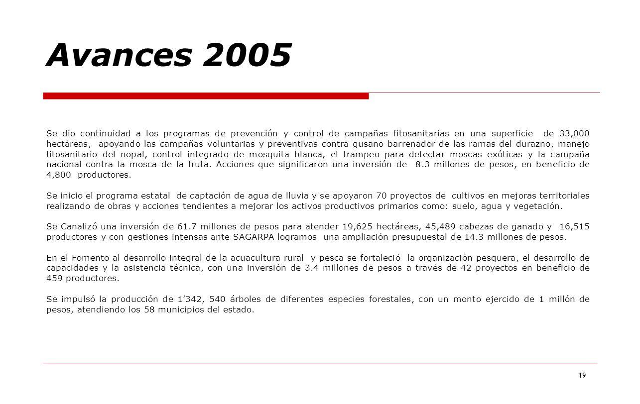 19 Se dio continuidad a los programas de prevención y control de campañas fitosanitarias en una superficie de 33,000 hectáreas, apoyando las campañas