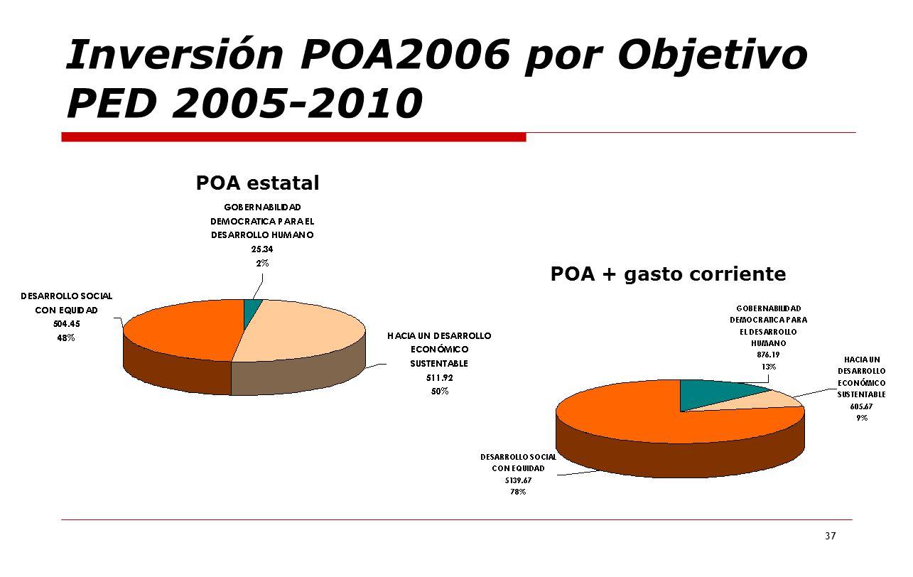 37 Inversión POA2006 por Objetivo PED 2005-2010 POA estatal POA + gasto corriente