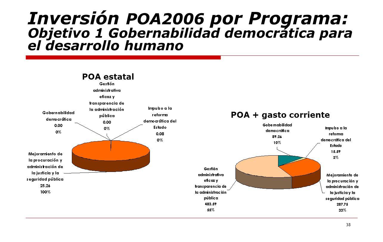 38 Inversión POA2006 por Programa: Objetivo 1 Gobernabilidad democrática para el desarrollo humano POA estatal POA + gasto corriente