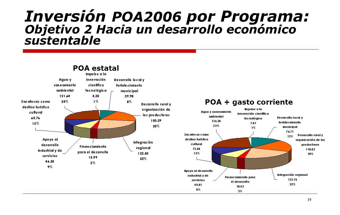 39 Inversión POA2006 por Programa: Objetivo 2 Hacia un desarrollo económico sustentable POA estatal POA + gasto corriente