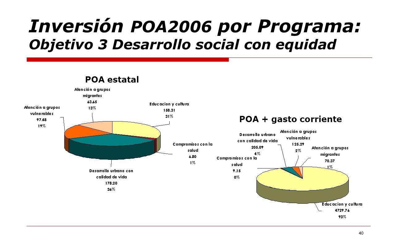 40 Inversión POA2006 por Programa: Objetivo 3 Desarrollo social con equidad POA estatal POA + gasto corriente