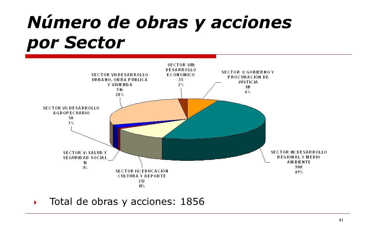 41 Número de obras y acciones por Sector Total de obras y acciones: 1856