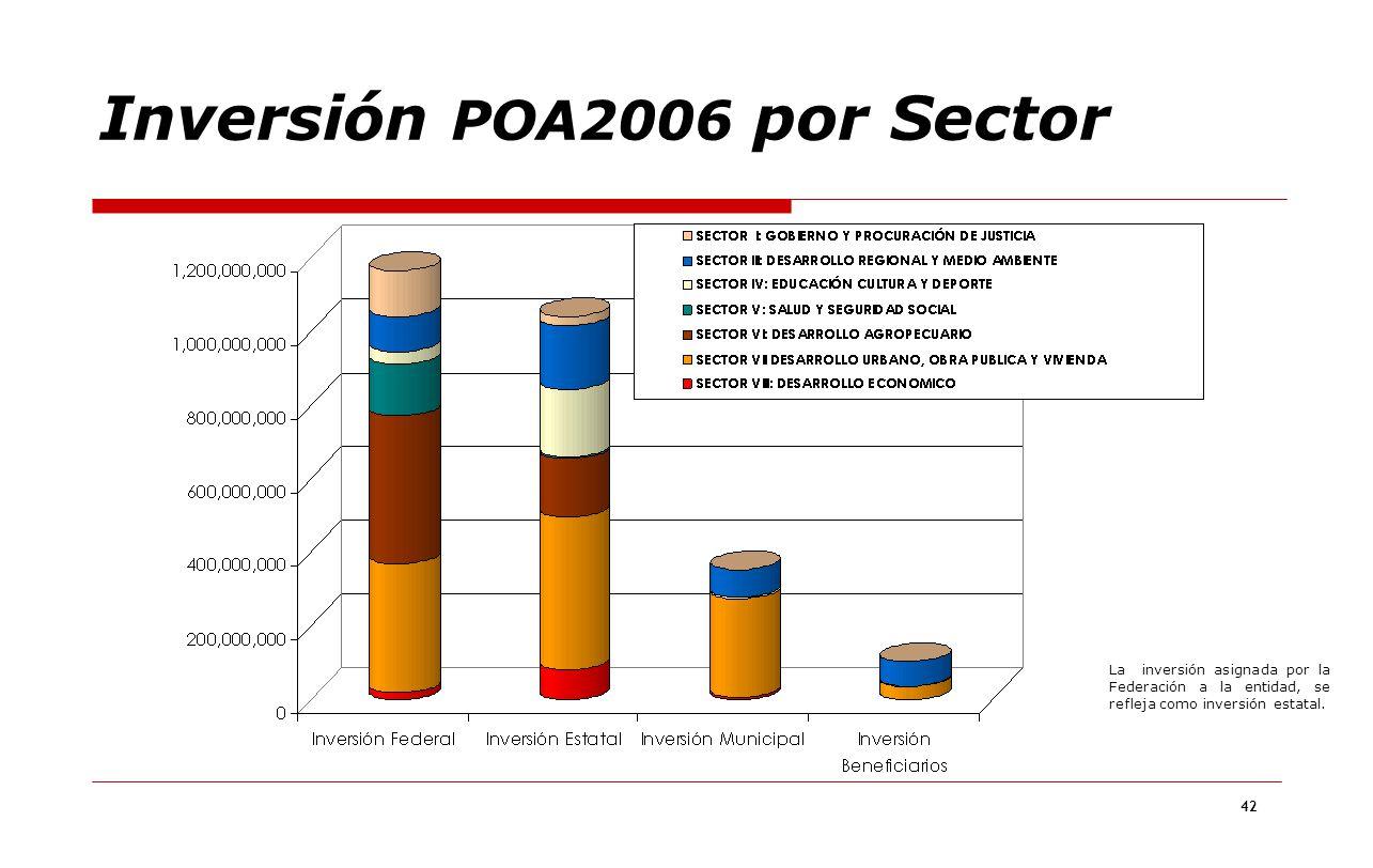 42 Inversión POA2006 por Sector La inversión asignada por la Federación a la entidad, se refleja como inversión estatal.