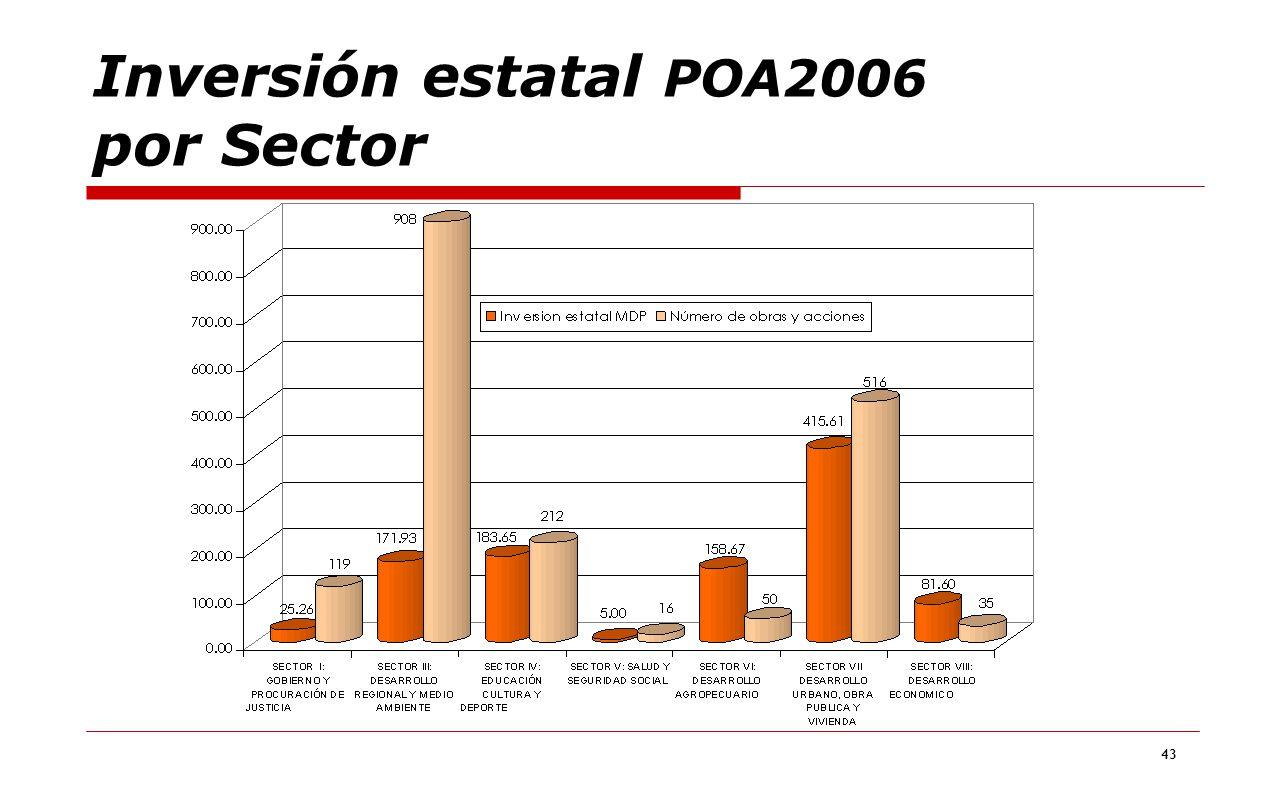 43 Inversión estatal POA2006 por Sector