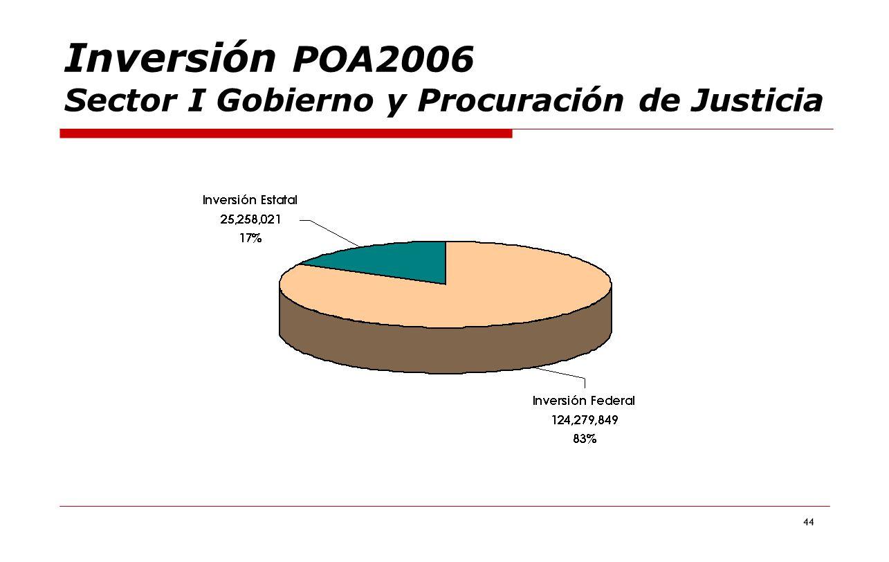44 Inversión POA2006 Sector I Gobierno y Procuración de Justicia