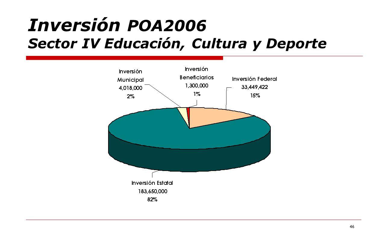 46 Inversión POA2006 Sector IV Educación, Cultura y Deporte