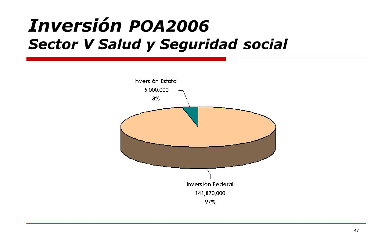 47 Inversión POA2006 Sector V Salud y Seguridad social