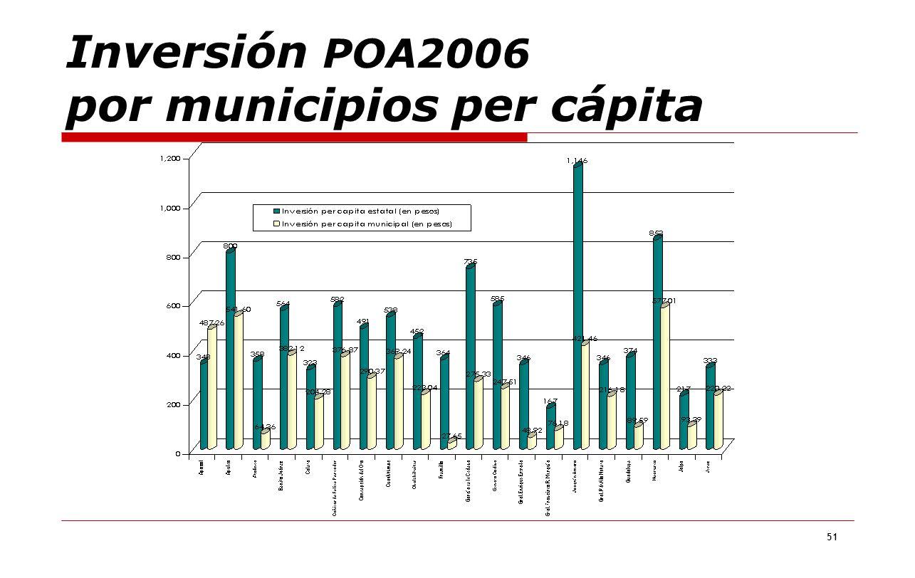 51 Inversión POA2006 por municipios per cápita