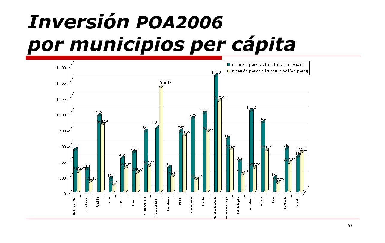 52 Inversión POA2006 por municipios per cápita
