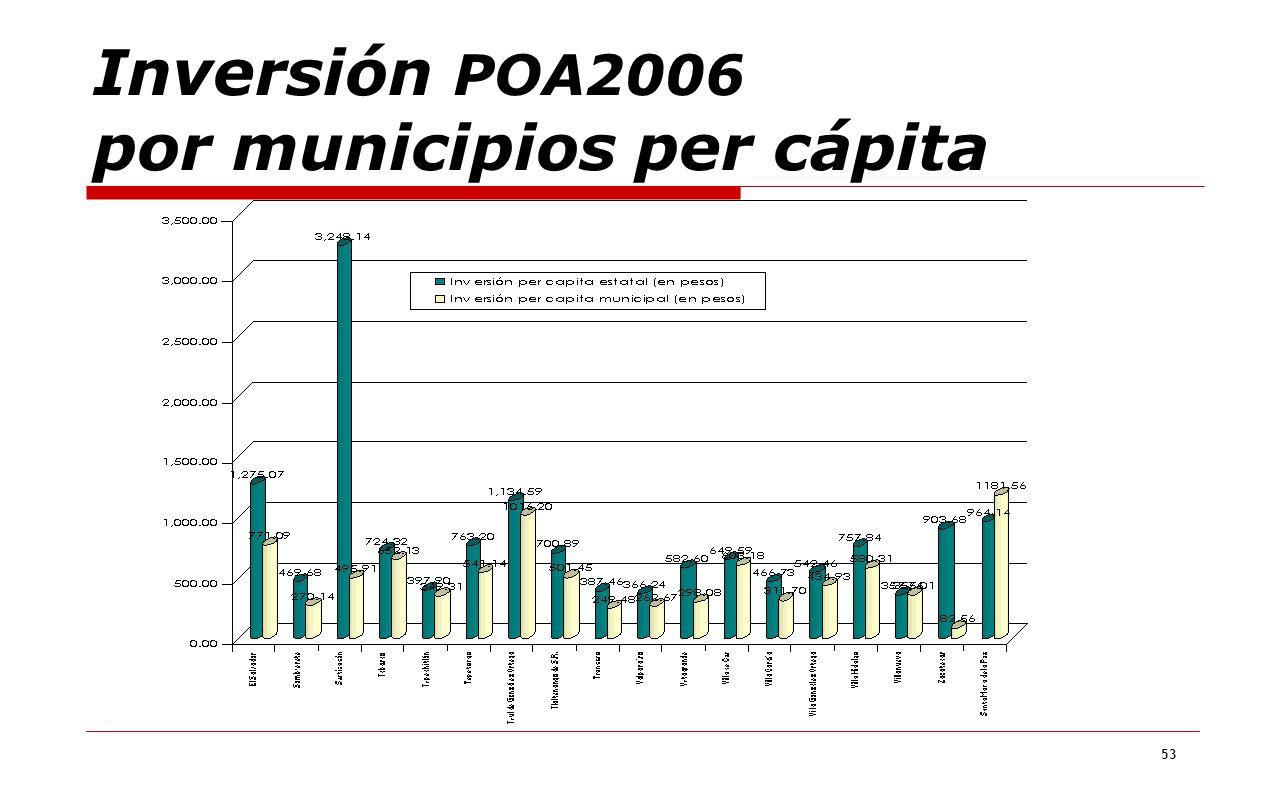 53 Inversión POA2006 por municipios per cápita