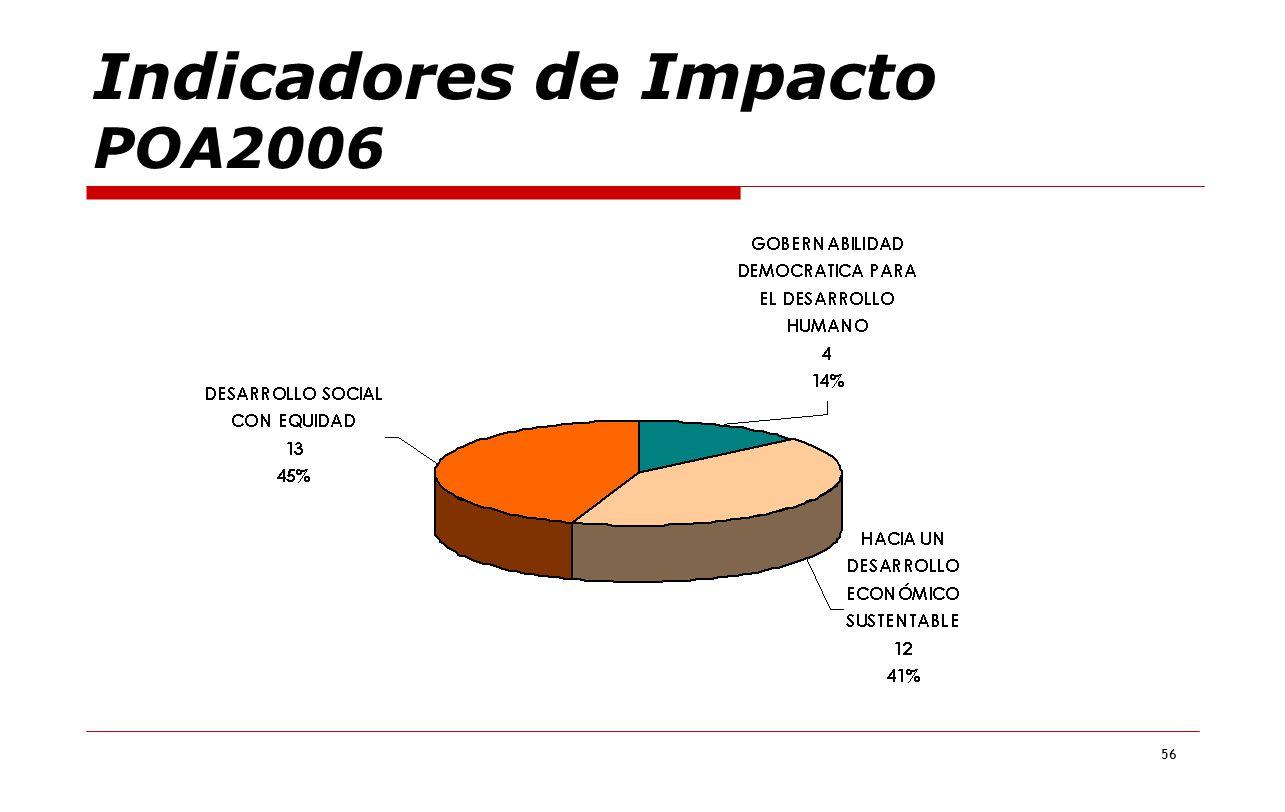 56 Indicadores de Impacto POA2006