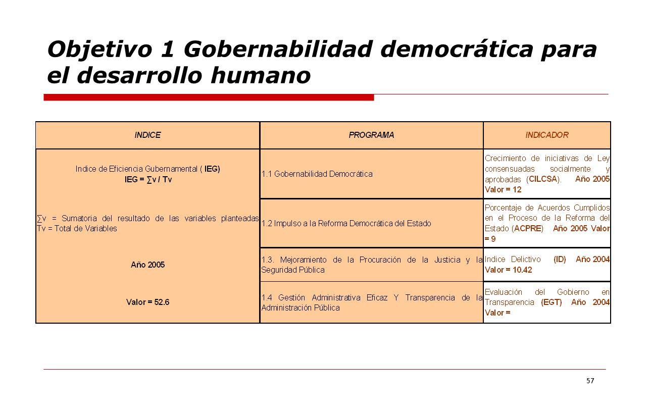 57 Objetivo 1 Gobernabilidad democrática para el desarrollo humano