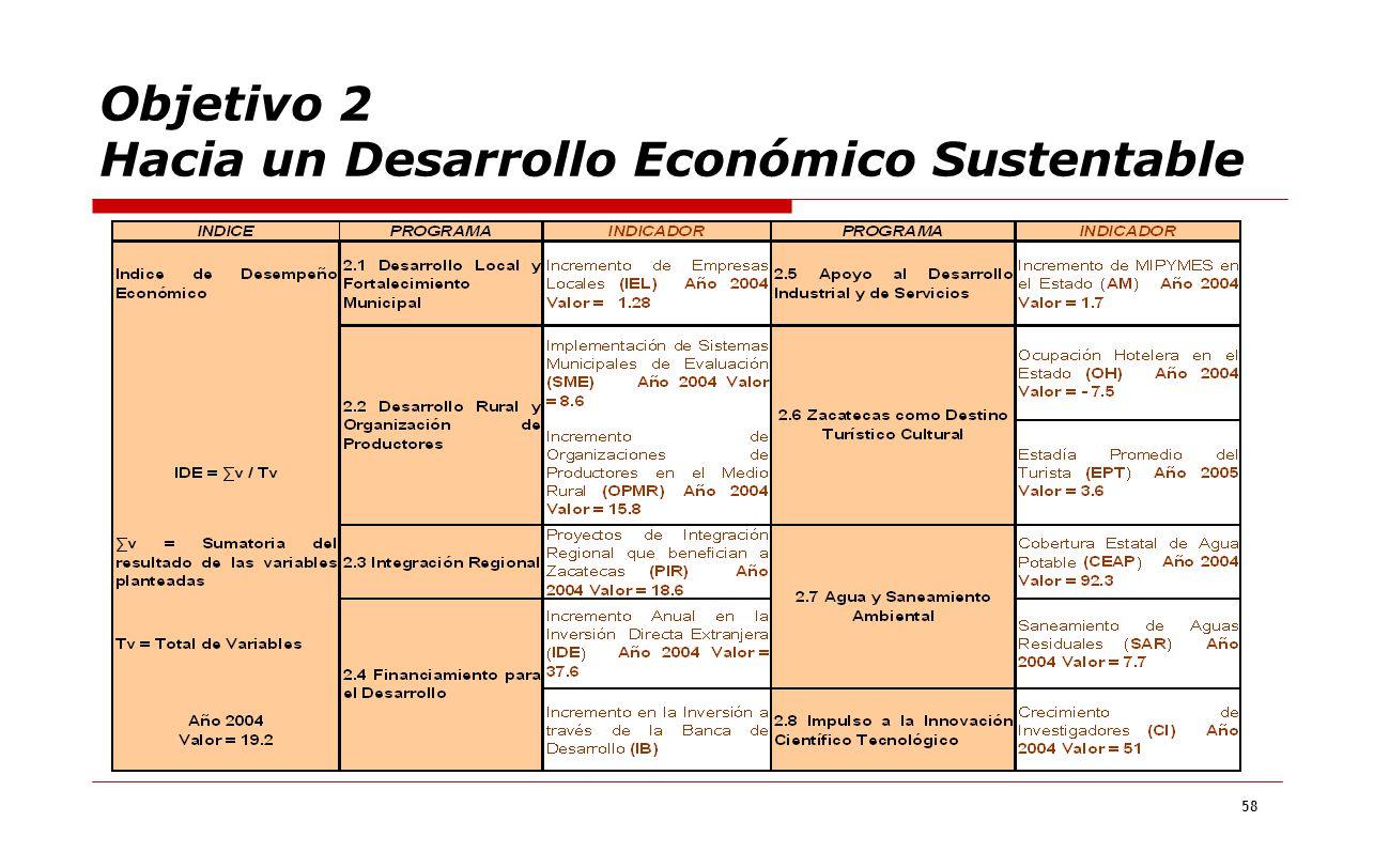 58 Objetivo 2 Hacia un Desarrollo Económico Sustentable