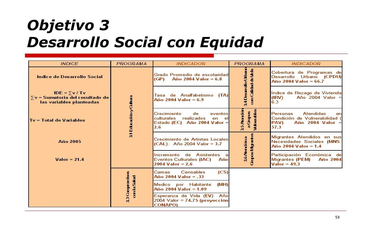 59 Objetivo 3 Desarrollo Social con Equidad