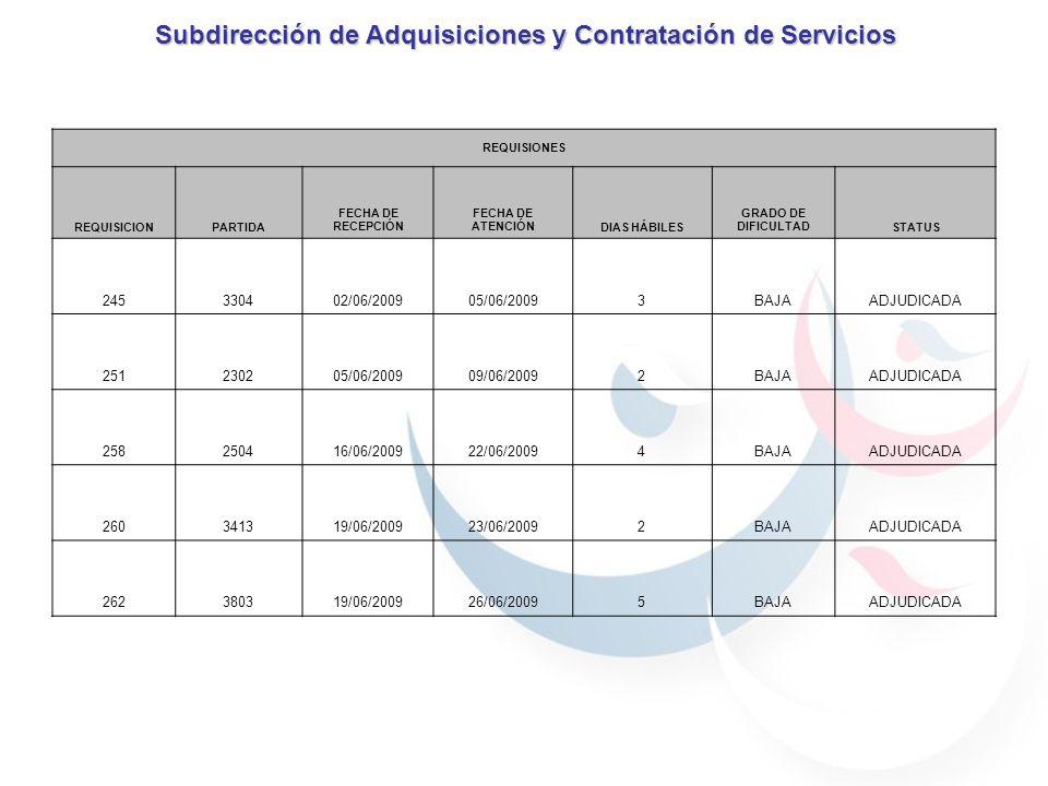 Subdirección de Adquisiciones y Contratación de Servicios REQUISIONES REQUISICIONPARTIDA FECHA DE RECEPCIÓN FECHA DE ATENCIÓNDIAS HÁBILES GRADO DE DIFICULTADSTATUS 245330402/06/200905/06/20093BAJAADJUDICADA 251230205/06/200909/06/20092BAJAADJUDICADA 258250416/06/200922/06/20094BAJAADJUDICADA 260341319/06/200923/06/20092BAJAADJUDICADA 262380319/06/200926/06/20095BAJAADJUDICADA