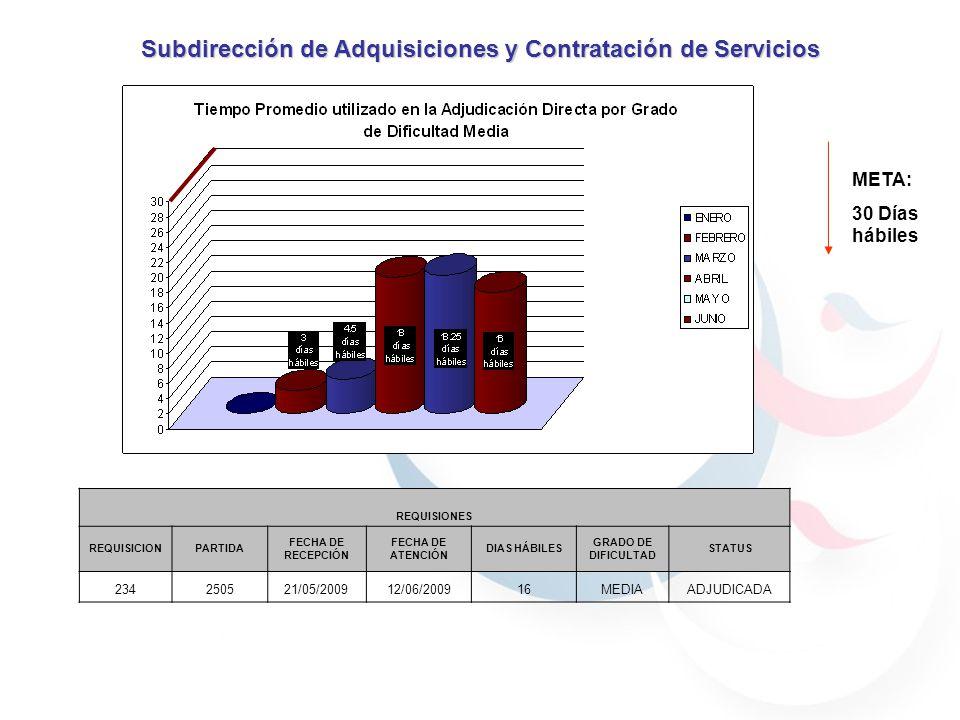 Subdirección de Adquisiciones y Contratación de Servicios META: 30 Días hábiles REQUISIONES REQUISICIONPARTIDA FECHA DE RECEPCIÓN FECHA DE ATENCIÓN DIAS HÁBILES GRADO DE DIFICULTAD STATUS 234250521/05/200912/06/200916MEDIAADJUDICADA