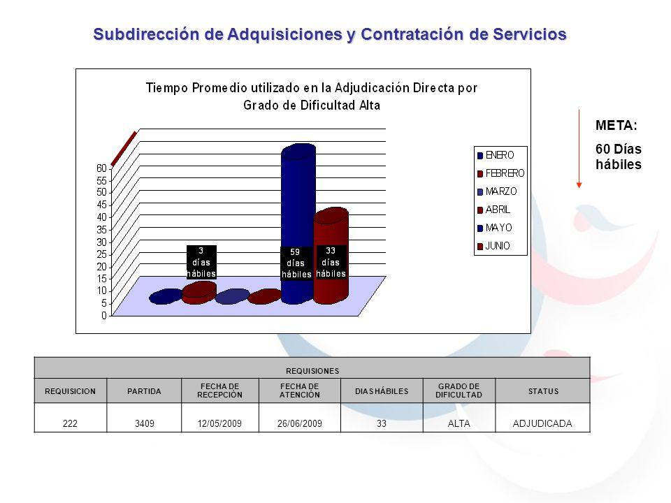Subdirección de Adquisiciones y Contratación de Servicios REQUISIONES REQUISICIONPARTIDA FECHA DE RECEPCIÓN FECHA DE ATENCIÓN DIAS HÁBILES GRADO DE DIFICULTAD STATUS 222340912/05/200926/06/200933ALTAADJUDICADA META: 60 Días hábiles