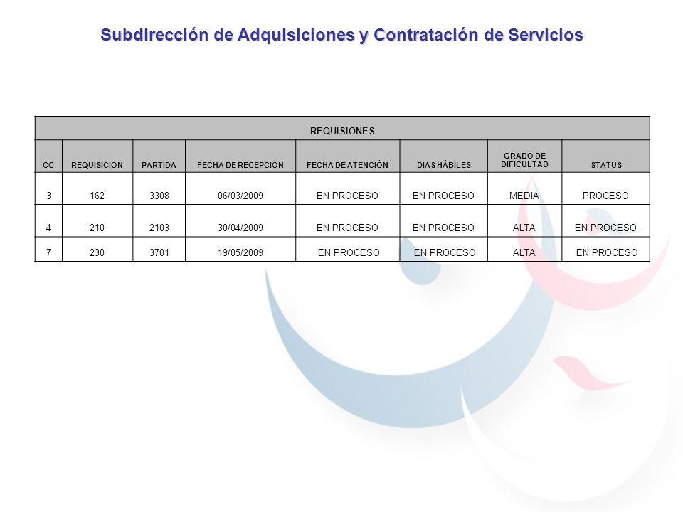 Subdirección de Adquisiciones y Contratación de Servicios REQUISIONES CCREQUISICIONPARTIDAFECHA DE RECEPCIÓNFECHA DE ATENCIÓNDIAS HÁBILES GRADO DE DIFICULTADSTATUS 3162330806/03/2009EN PROCESO MEDIAPROCESO 4210210330/04/2009EN PROCESO ALTAEN PROCESO 7230370119/05/2009 EN PROCESO ALTA EN PROCESO
