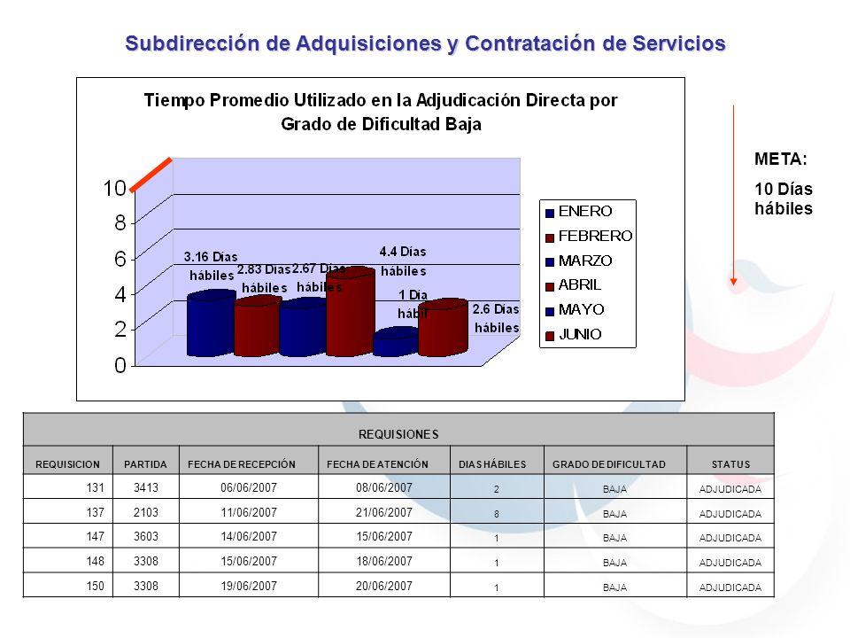 META: 30 Días hábiles Subdirección de Adquisiciones y Contratación de Servicios REQUISIONES REQUISICIONPARTIDAFECHA DE RECEPCIÓNFECHA DE ATENCIÓNDIAS HÁBILESGRADO DE DIFICULTADSTATUS 138210311/06/200721/06/2007 8MEDIAADJUDICADA