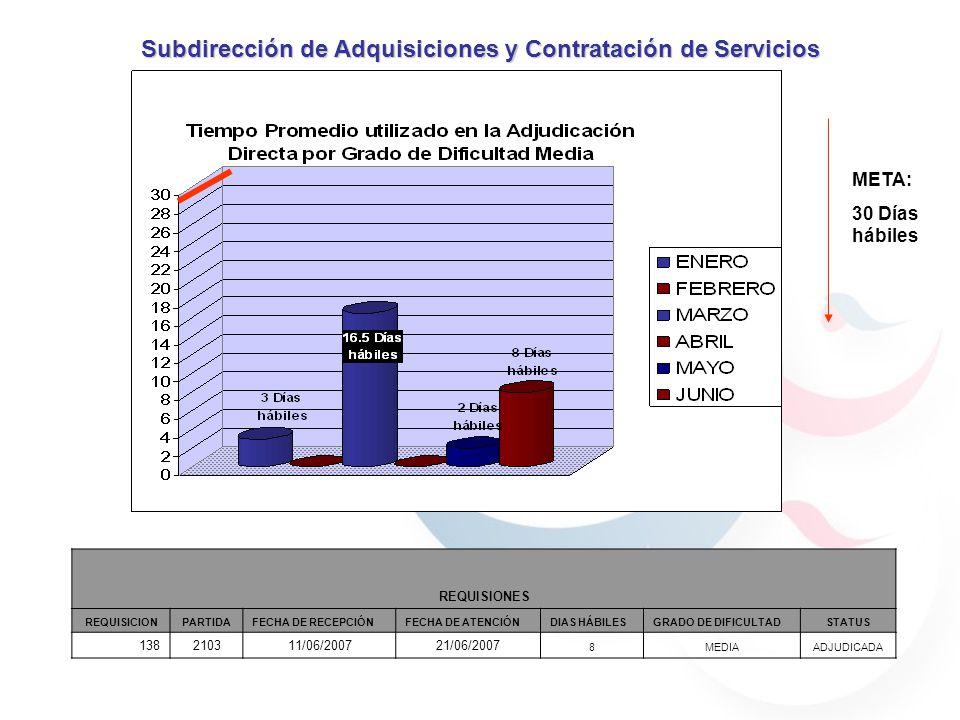 Subdirección de Adquisiciones y Contratación de Servicios REQUISIONES EN PROCESO REQUISICIONPARTIDA FECHA DE RECEPCIÓN FECHA DE ATENCION DIAS HÁBILES GRADO DE DIFICULTADSTATUS 107210303/04/200711/06/0745ALTAADJUDICADA META: 60 Días hábiles