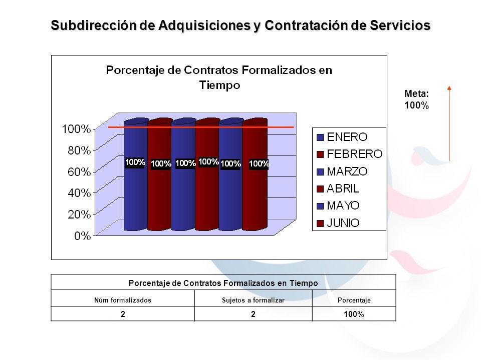 Subdirección de Adquisiciones y Contratación de Servicios Meta: 100% Porcentaje de Contratos Formalizados en Tiempo Núm formalizadosSujetos a formalizarPorcentaje 22100%