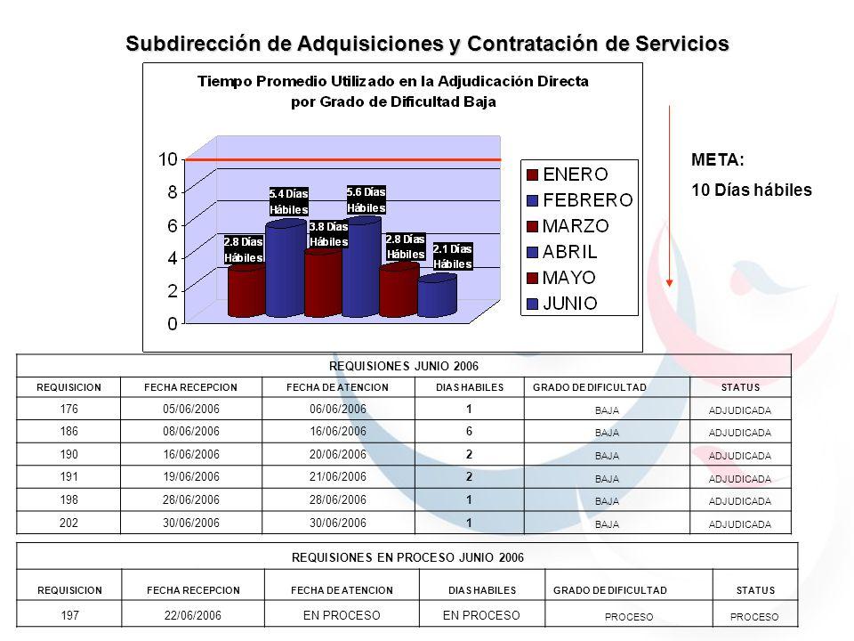 META: 10 Días hábiles Subdirección de Adquisiciones y Contratación de Servicios REQUISIONES JUNIO 2006 REQUISICIONFECHA RECEPCIONFECHA DE ATENCIONDIAS HABILESGRADO DE DIFICULTADSTATUS 17605/06/200606/06/20061 BAJAADJUDICADA 18608/06/200616/06/20066 BAJAADJUDICADA 19016/06/200620/06/20062 BAJAADJUDICADA 19119/06/200621/06/20062 BAJAADJUDICADA 19828/06/2006 1 BAJAADJUDICADA 20230/06/2006 1 BAJAADJUDICADA REQUISIONES EN PROCESO JUNIO 2006 REQUISICIONFECHA RECEPCIONFECHA DE ATENCIONDIAS HABILESGRADO DE DIFICULTADSTATUS 19722/06/2006EN PROCESO PROCESO