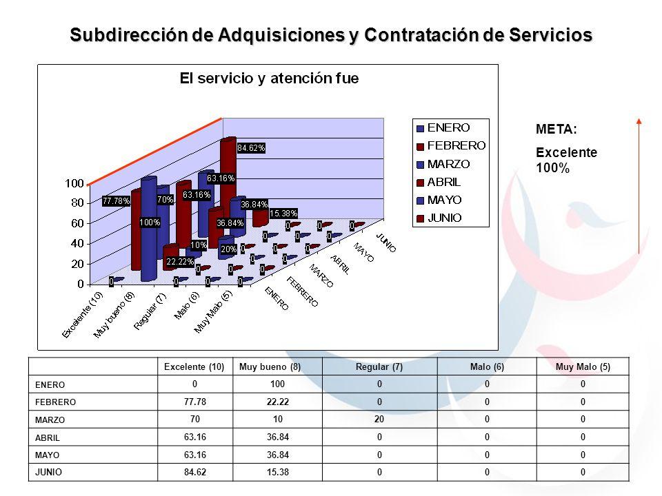Subdirección de Adquisiciones y Contratación de Servicios 59.7% 40.29% 30.76% 69.23% 59.7% 40.29% 59.7% 40.29% 69.23% 30.76% 90% 70% 100% META: Excelente 100% Excelente (10)Muy bueno (8)Regular (7)Malo (6)Muy Malo (5) ENERO 0100000 FEBRERO 77.7822.22000 MARZO 70102000 ABRIL 63.1636.84000 MAYO 63.1636.84000 JUNIO84.6215.38000