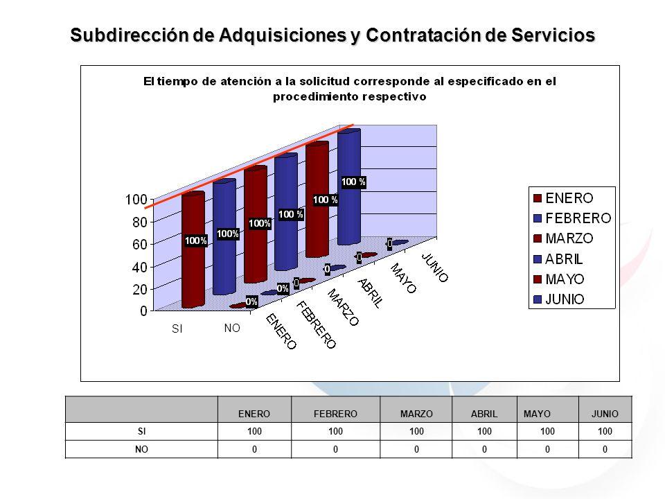 Subdirección de Adquisiciones y Contratación de Servicios 59.7% 40.29% 30.76% 69.23% 59.7% 40.29% JULIOAGOSTO 59.7% 40.29% 69.23% 30.76% 90% 70% 100% SI NO ENEROFEBREROMARZOABRILMAYOJUNIO SI100 NO000000 SI NO