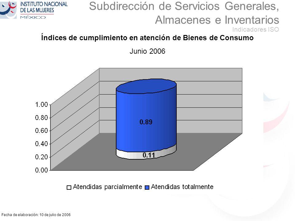 Fecha de elaboración: 10 de julio de 2006 Subdirección de Servicios Generales, Almacenes e Inventarios Indicadores ISO Índices de cumplimiento en atención de Bienes de Consumo Junio 2006 100 %