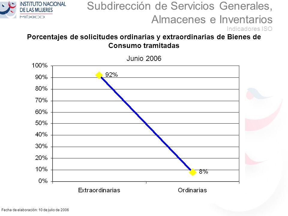 Fecha de elaboración: 10 de julio de 2006 Subdirección de Servicios Generales, Almacenes e Inventarios Indicadores ISO Porcentajes de solicitudes ordinarias y extraordinarias de Bienes de Consumo tramitadas Junio 2006
