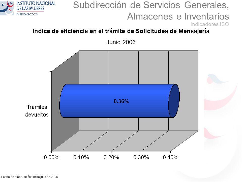 Fecha de elaboración: 10 de julio de 2006 Subdirección de Servicios Generales, Almacenes e Inventarios Indicadores ISO Indice de eficiencia en el trámite de Solicitudes de Mensajería Junio 2006