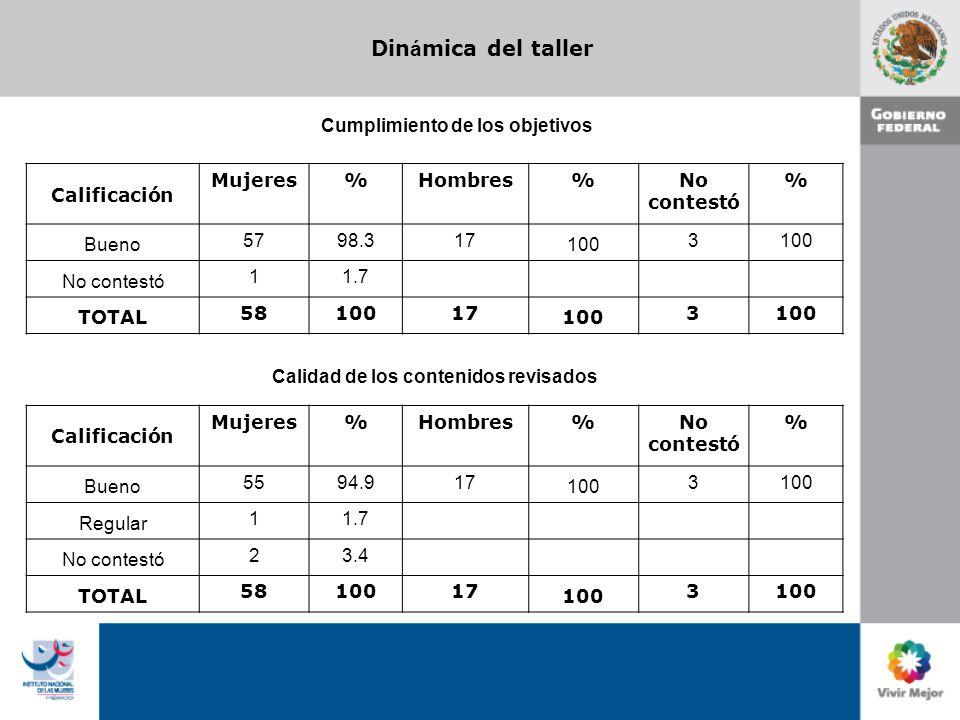 Din á mica del taller Cumplimiento de los objetivos Calificación Mujeres%Hombres%No contestó % Bueno 5798.317 100 3 No contestó 11.7 TOTAL 5810017 100
