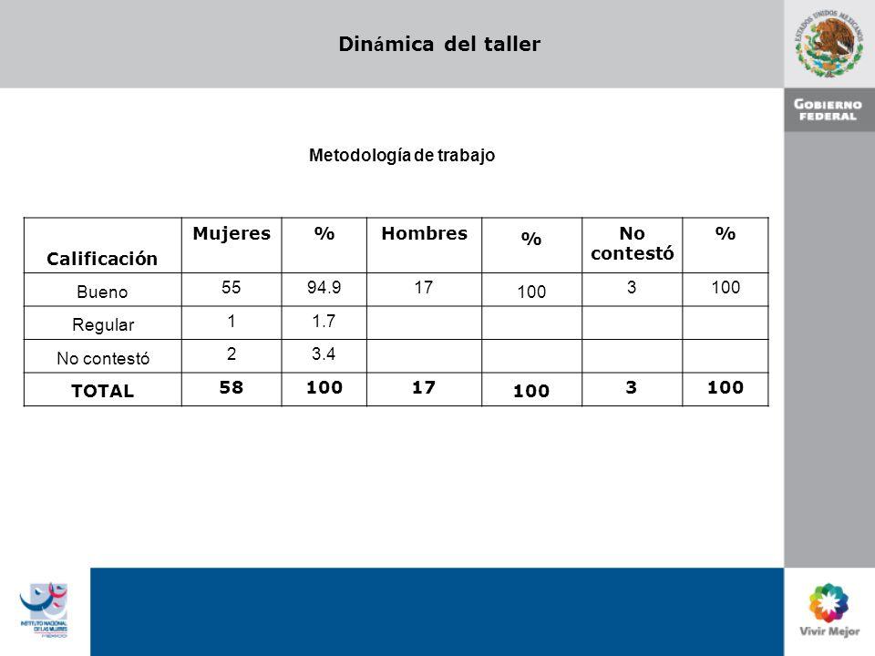 Din á mica del taller Metodología de trabajo Calificación Mujeres%Hombres % No contestó % Bueno 5594.917 100 3 Regular 11.7 No contestó 23.4 TOTAL 5810017 100 3