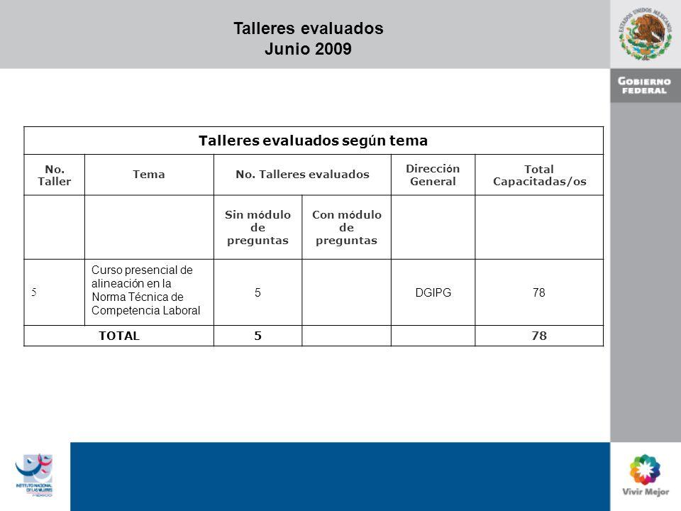 Talleres evaluados Junio 2009 Talleres evaluados seg ú n tema No. Taller TemaNo. Talleres evaluados Direcci ó n General Total Capacitadas/os Sin m ó d