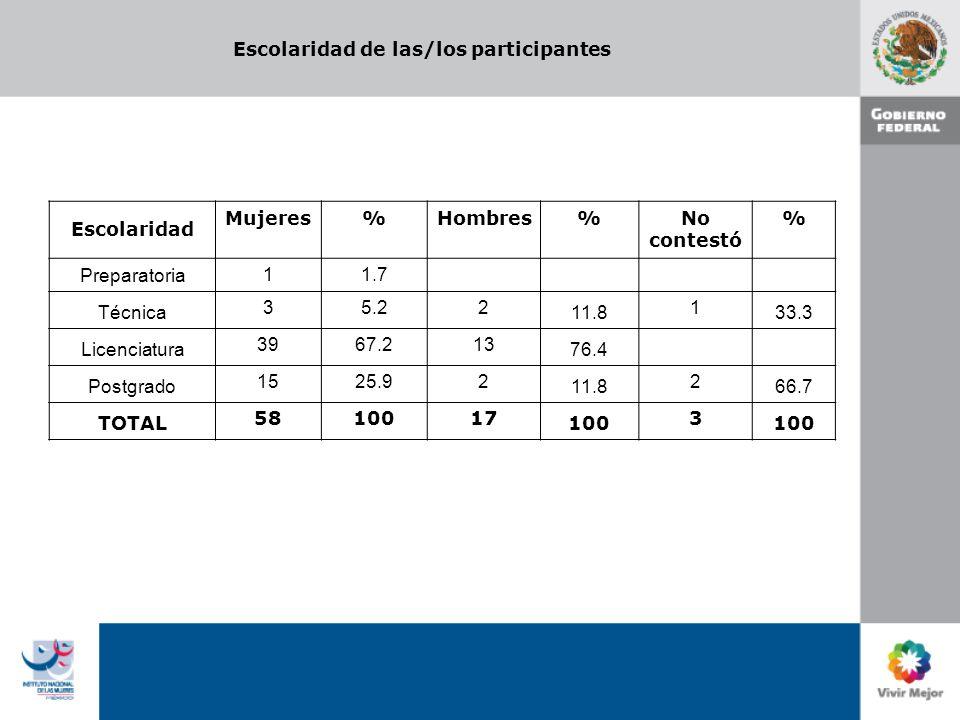 Escolaridad de las/los participantes Escolaridad Mujeres%Hombres%No contestó % Preparatoria 11.7 Técnica 35.22 11.8 1 33.3 Licenciatura 3967.213 76.4