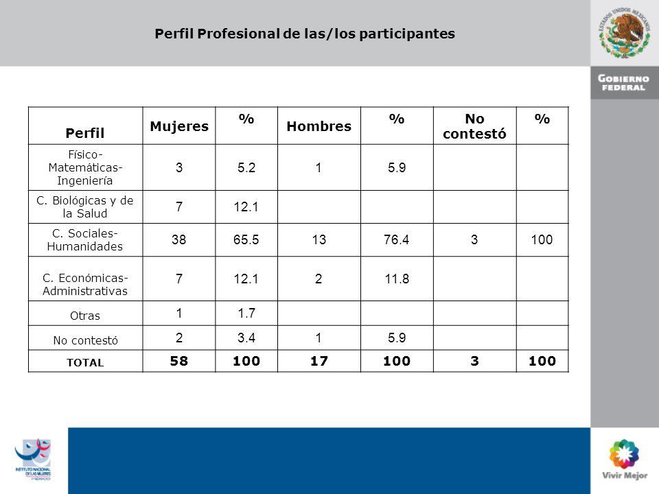 Perfil Profesional de las/los participantes Perfil Mujeres % Hombres % No contestó % F í sico- Matem á ticas- Ingenier í a 35.215.9 C. Biol ó gicas y