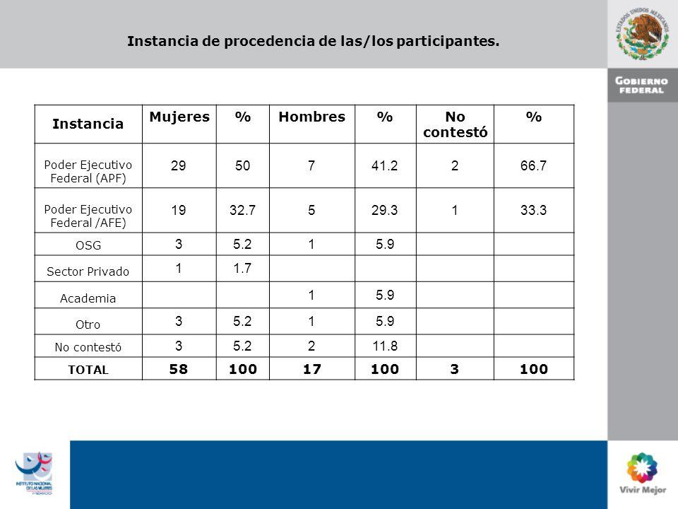 Instancia de procedencia de las/los participantes. Instancia Mujeres%Hombres%No contestó % Poder Ejecutivo Federal (APF) 2950741.2266.7 Poder Ejecutiv
