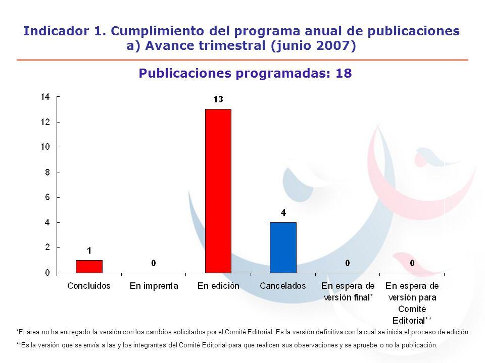 Indicador 1. Cumplimiento del programa anual de publicaciones a) Avance trimestral (junio 2007) Publicaciones programadas: 18 *El área no ha entregado