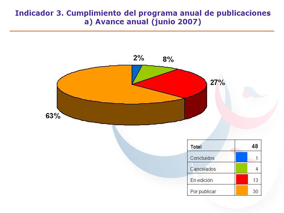 Indicador 3. Cumplimiento del programa anual de publicaciones a) Avance anual (junio 2007) Total 48 Concluidos1 Cancelados4 En edición13 Por publicar3